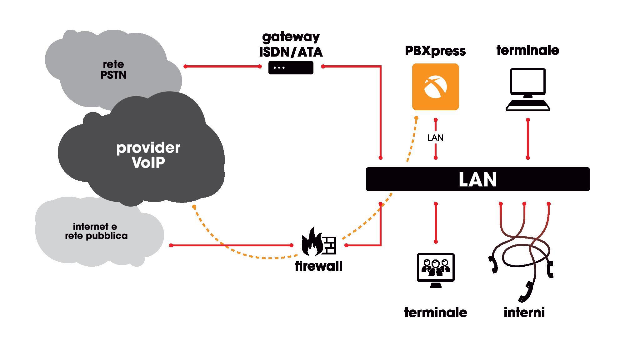 PBXPRESS - configurazione a interfaccia doppia