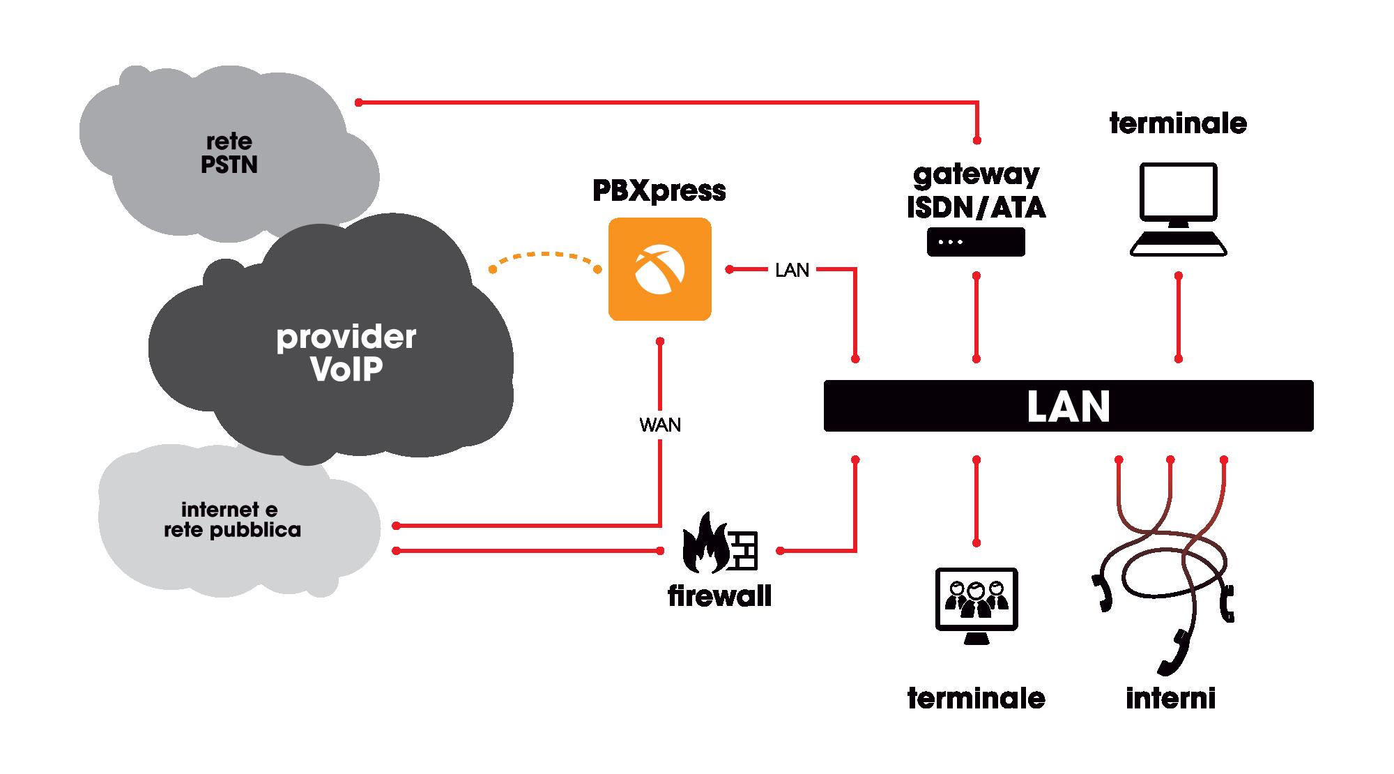 PBXPRESS - configurazione a interfaccia singola