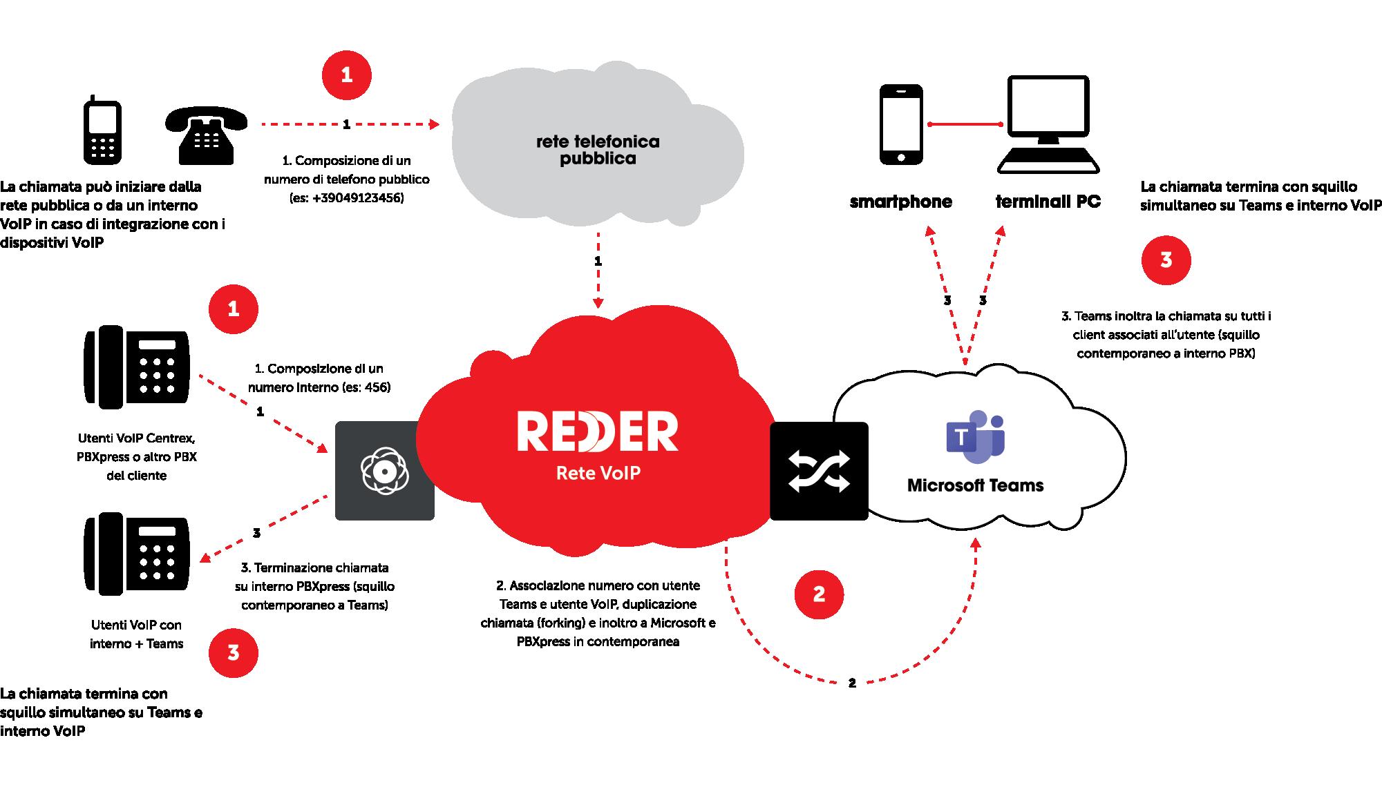 REDDER - Microsoft Teams