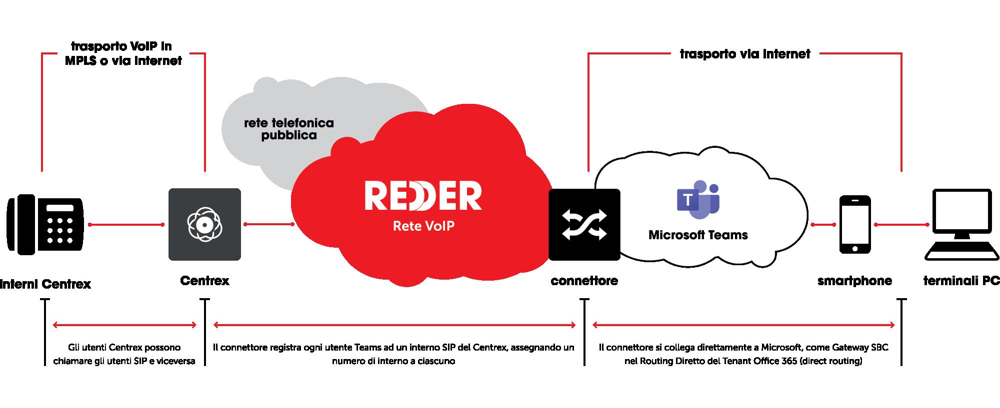 REDDER - Integrazione Teams
